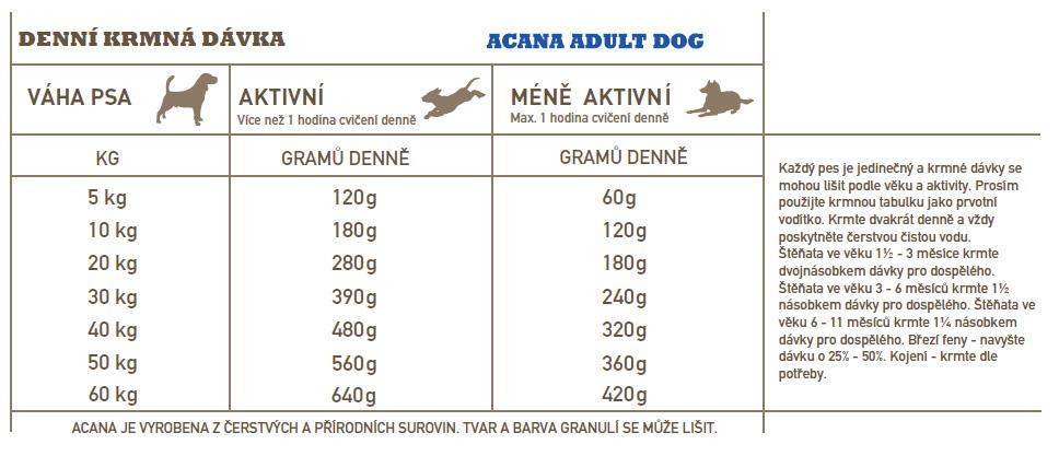Acana Dog Adult Heritage 6kg