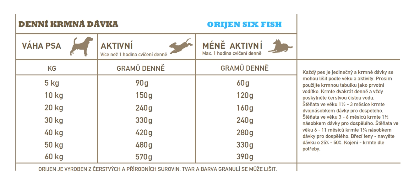 Orijen Dog Six Fish 11,4kg