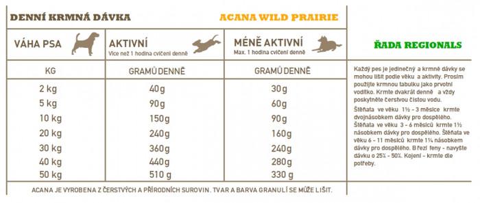 detail ACANA WILD PRAIRIE DOG 11,4 kg REGIONALS