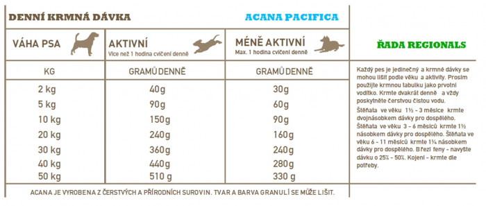 detail ACANA PACIFICA DOG 11,4 kg REGIONALS