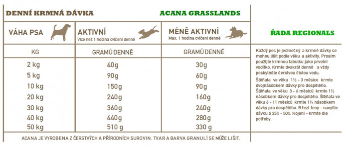 detail ACANA GRASSLANDS DOG 11,4 kg REGIONALS