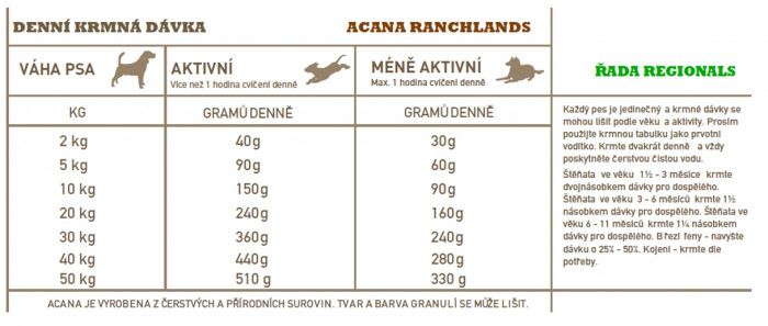 detail ACANA RANCHLANDS DOG 11,4 kg REGIONALS