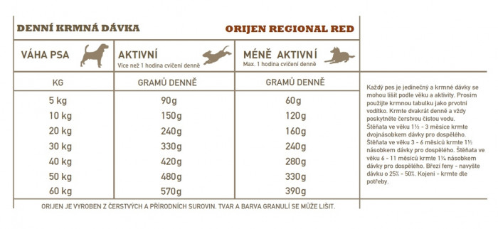 detail ORIJEN Regional Red 11.4 kg
